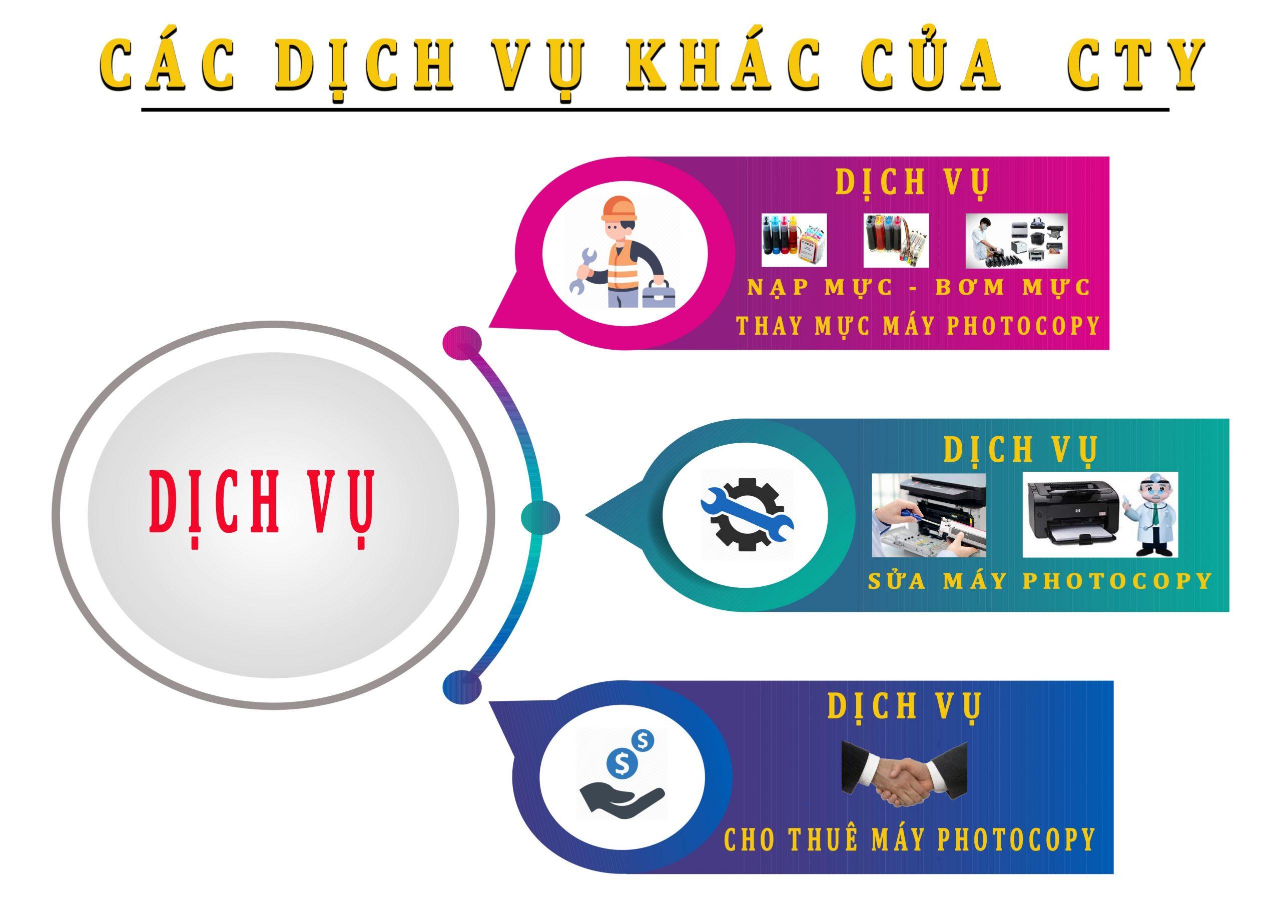 Cho thuê máy Photocopy tại Khánh VĨnh